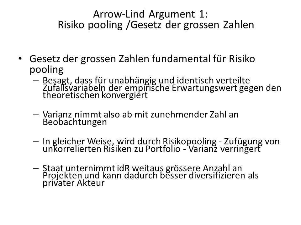 Arrow-Lind Argument 1: Risiko pooling /Gesetz der grossen Zahlen Gesetz der grossen Zahlen fundamental für Risiko pooling – Besagt, dass für unabhängi