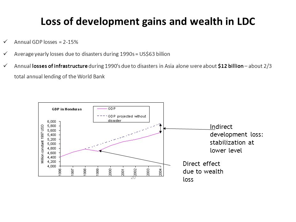 20 Loss of development gains and wealth in LDC Annual GDP losses = 2-15% Average yearly losses due to disasters during 1990s = US$63 billion Annual losses of infrastructure during 1990's due to disasters in Asia alone were about $12 billion – about 2/3 total annual lending of the World Bank Direct effect due to wealth loss Indirect development loss: stabilization at lower level