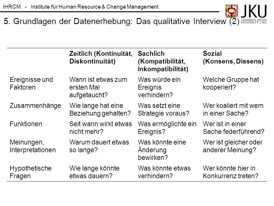 IHRCM - Institute für Human Resource & Change Management 5. Grundlagen der Datenerhebung: Das qualitative Interview (2) Zeitlich (Kontinuität, Diskont