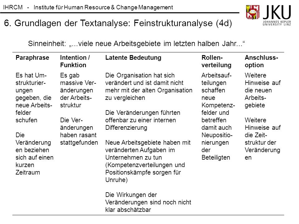 IHRCM - Institute für Human Resource & Change Management 6. Grundlagen der Textanalyse: Feinstrukturanalyse (4d) ParaphraseIntention / Funktion Latent
