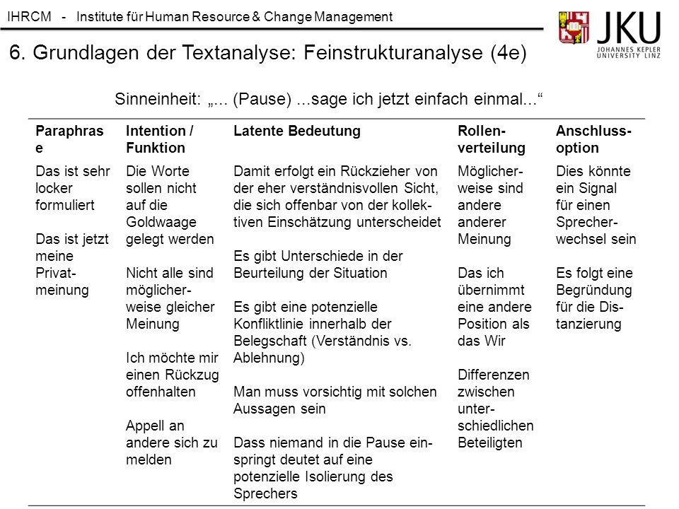 IHRCM - Institute für Human Resource & Change Management 6. Grundlagen der Textanalyse: Feinstrukturanalyse (4e) Paraphras e Intention / Funktion Late