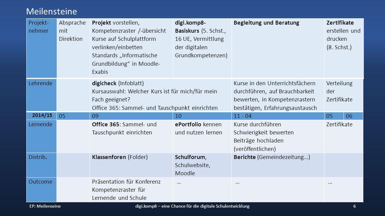 """EP: Meilenseinedigi.komp8 – eine Chance für die digitale Schulentwicklung6 Projekt- nehmer Absprache mit Direktion Projekt vorstellen, Kompetenzraster /-übersicht Kurse auf Schulplattform verlinken/einbetten Standards """"Informatische Grundbildung in Moodle- Exabis digi.komp8- Basiskurs (5."""