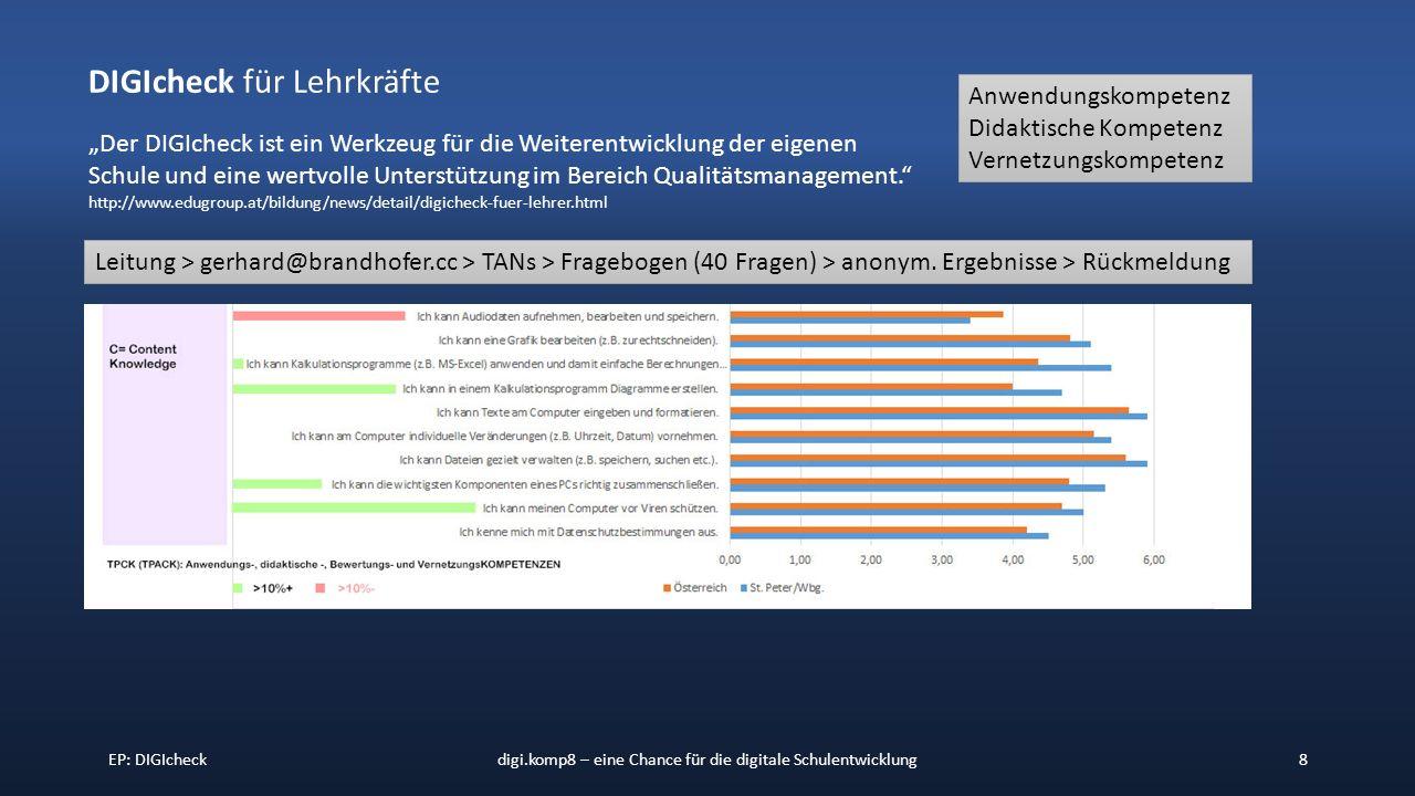 """EP: DIGIcheckdigi.komp8 – eine Chance für die digitale Schulentwicklung8 DIGIcheck für Lehrkräfte """"Der DIGIcheck ist ein Werkzeug für die Weiterentwicklung der eigenen Schule und eine wertvolle Unterstützung im Bereich Qualitätsmanagement. http://www.edugroup.at/bildung/news/detail/digicheck-fuer-lehrer.html Anwendungskompetenz Didaktische Kompetenz Vernetzungskompetenz Leitung > gerhard@brandhofer.cc > TANs > Fragebogen (40 Fragen) > anonym."""