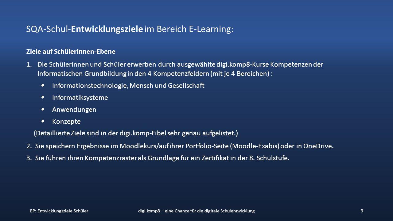 EP: Entwicklungsziele Schülerdigi.komp8 – eine Chance für die digitale Schulentwicklung9 SQA-Schul-Entwicklungsziele im Bereich E-Learning: Ziele auf SchülerInnen-Ebene 1.Die Schülerinnen und Schüler erwerben durch ausgewählte digi.komp8-Kurse Kompetenzen der Informatischen Grundbildung in den 4 Kompetenzfeldern (mit je 4 Bereichen) :  Informationstechnologie, Mensch und Gesellschaft  Informatiksysteme  Anwendungen  Konzepte (Detaillierte Ziele sind in der digi.komp-Fibel sehr genau aufgelistet.) 2.