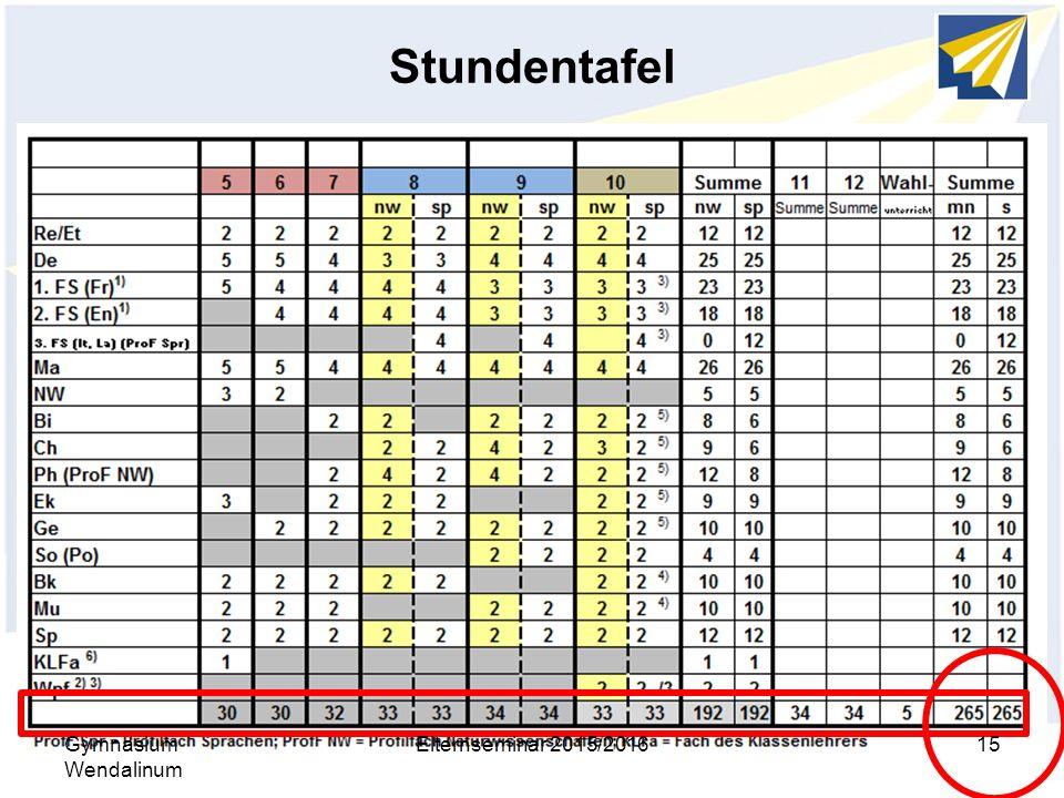 Stundentafel Gymnasium Wendalinum Elternseminar 2015/201615