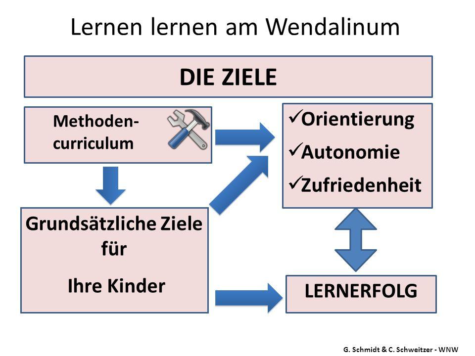 DIE ZIELE Orientierung Autonomie Zufriedenheit G. Schmidt & C. Schweitzer - WNW Grundsätzliche Ziele für Ihre Kinder LERNERFOLG Methoden- curriculum
