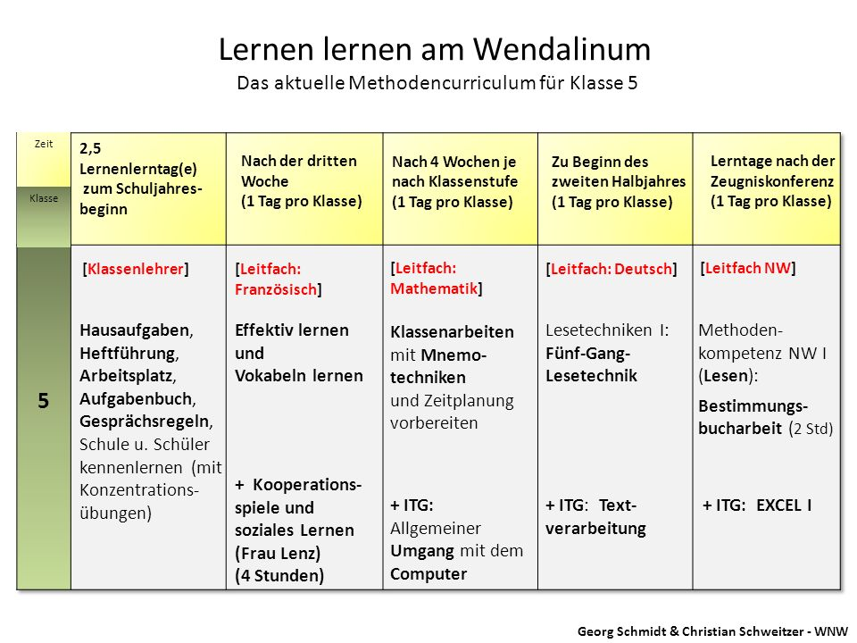 Lernen lernen am Wendalinum Das aktuelle Methodencurriculum für Klasse 5 Zeit Klasse 2,5 Lernenlerntag(e) zum Schuljahres- beginn Nach der dritten Woc