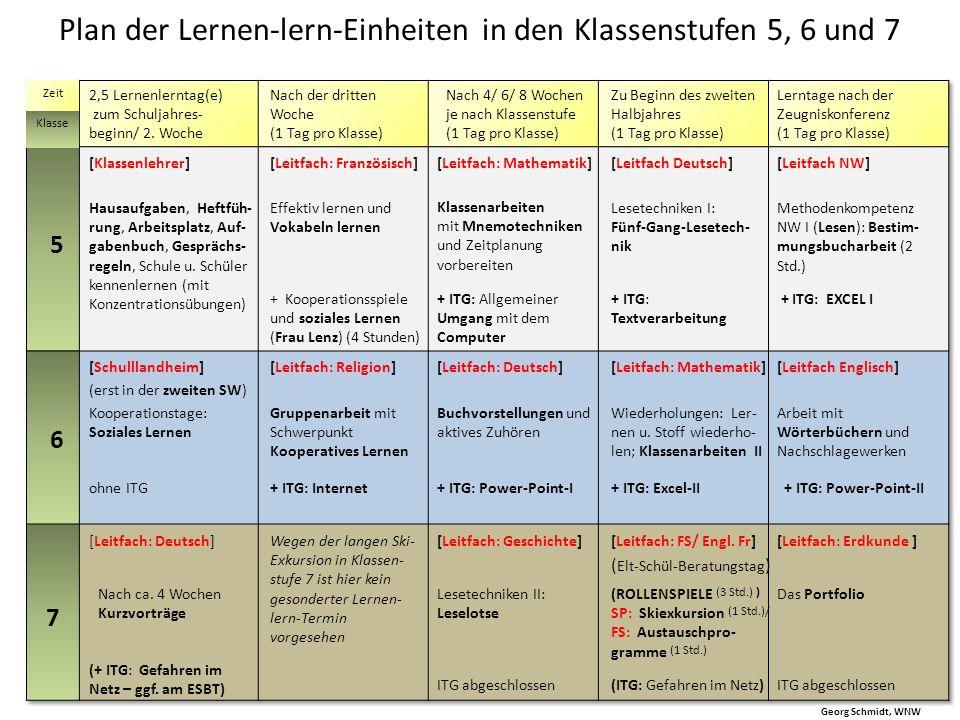 Plan der Lernen-lern-Einheiten in den Klassenstufen 5, 6 und 7 Georg Schmidt, WNW Zeit Klasse Hausaufgaben, Heftfüh- rung, Arbeitsplatz, Auf- gabenbuc