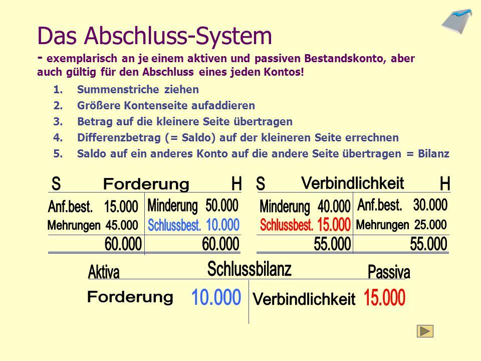Musterkonten 1: Bestandskonten Da jedes Konto auch abgeschlossen werden muss, erscheint der Schlussbestand auf der kleineren Seite...
