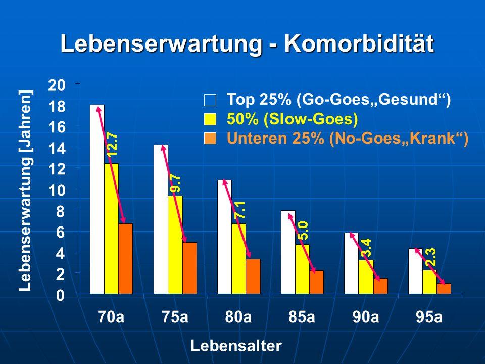 """Lebenserwartung - Komorbidität 0 2 4 6 8 10 12 14 16 18 20 70a75a80a85a90a95a Lebenserwartung [Jahren] Top 25% (Go-Goes""""Gesund"""") 50% (Slow-Goes) Unter"""