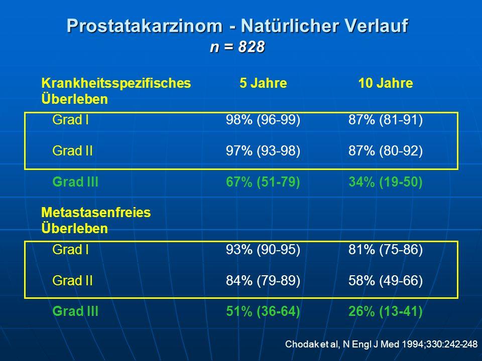 Prostatakarzinom - Natürlicher Verlauf n = 828 Krankheitsspezifisches Überleben 5 Jahre10 Jahre Grad I98% (96-99)87% (81-91) Grad II97% (93-98)87% (80