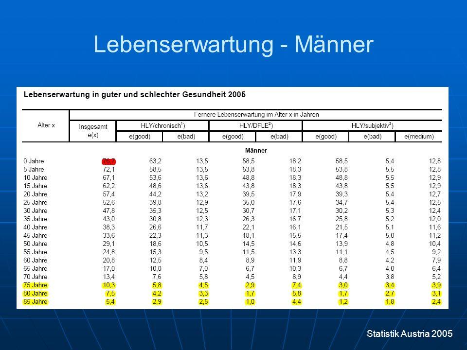 "Lebenserwartung - Komorbidität 0 2 4 6 8 10 12 14 16 18 20 70a75a80a85a90a95a Lebenserwartung [Jahren] Top 25% (Go-Goes""Gesund ) 50% (Slow-Goes) Unteren 25% (No-Goes""Krank ) Lebensalter 12.7 9.7 7.1 5.0 3.4 2.3"