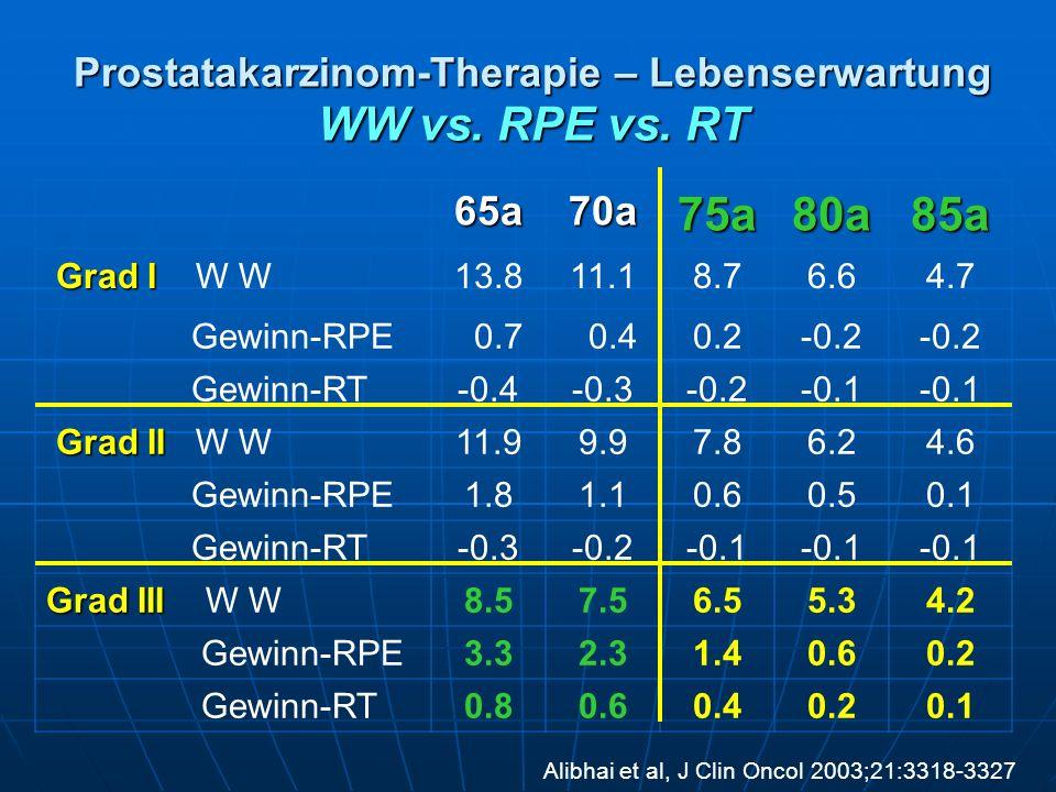 Prostatakarzinom-Therapie – Lebenserwartung WW vs. RPE vs. RT 65a70a75a80a85a Grad I Grad I W W13.811.18.76.64.7 Gewinn-RPE 0.7 0.40.2-0.2 Gewinn-RT-0