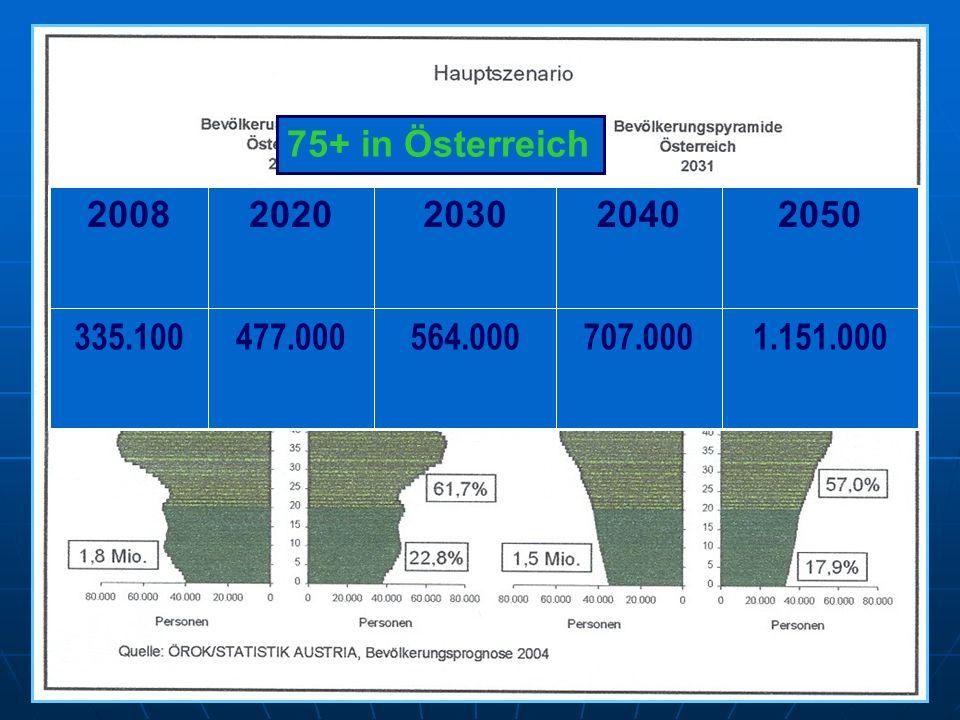 1.151.000707.000564.000477.000335.100 20502040203020202008 75+ in Österreich