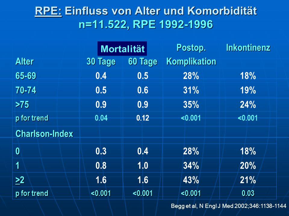 RPE: Einfluss von Alter und Komorbidität n=11.522, RPE 1992-1996 Alter 30 Tage 60 Tage Postop.KomplikationInkontinenz 65-690.40.528%18% 70-740.50.631%