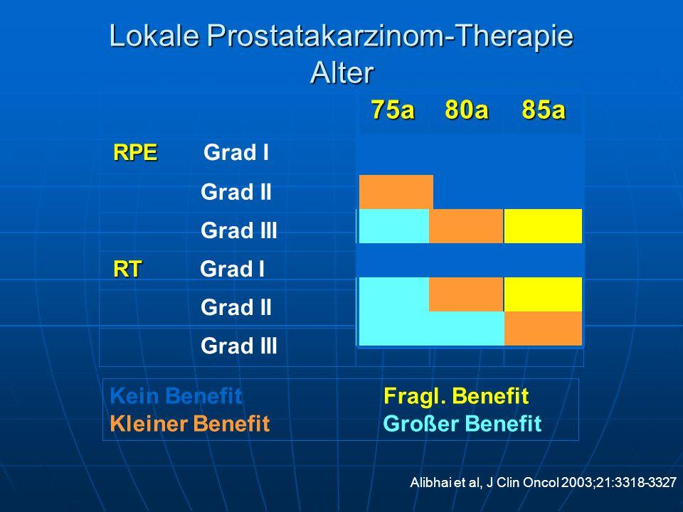 75a80a85a RPE RPE Grad I Grad II Grad III RT RT Grad I Grad II Grad III Alibhai et al, J Clin Oncol 2003;21:3318-3327 Kein Benefit Fragl. Benefit Klei