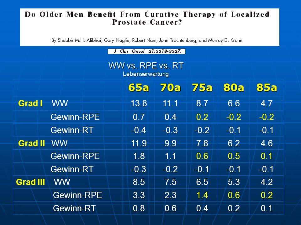 WW vs. RPE vs. RT Lebenserwartung 65a70a75a80a85a Grad I WW13.811.18.76.64.7 Gewinn-RPE0.70.40.2-0.2 Gewinn-RT-0.4-0.3-0.2-0.1 Grad II WW11.99.97.86.2