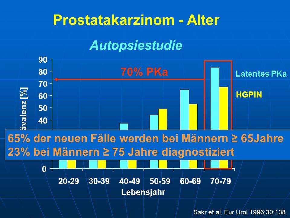 Prostatakarzinom - Natürlicher Verlauf n = 828 Krankheitsspezifisches Überleben 5 Jahre10 Jahre Grad I98% (96-99)87% (81-91) Grad II97% (93-98)87% (80-92) Grad III67% (51-79)34% (19-50) Metastasenfreies Überleben Grad I93% (90-95)81% (75-86) Grad II84% (79-89)58% (49-66) Grad III51% (36-64)26% (13-41) Chodak et al, N Engl J Med 1994;330:242-248