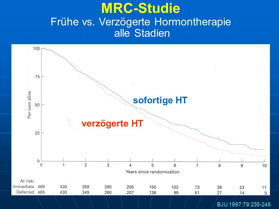 BJU 1997;79:235-246 sofortige HT verzögerte HT p=0.02 MRC-Studie Frühe vs. Verzögerte Hormontherapie alle Stadien