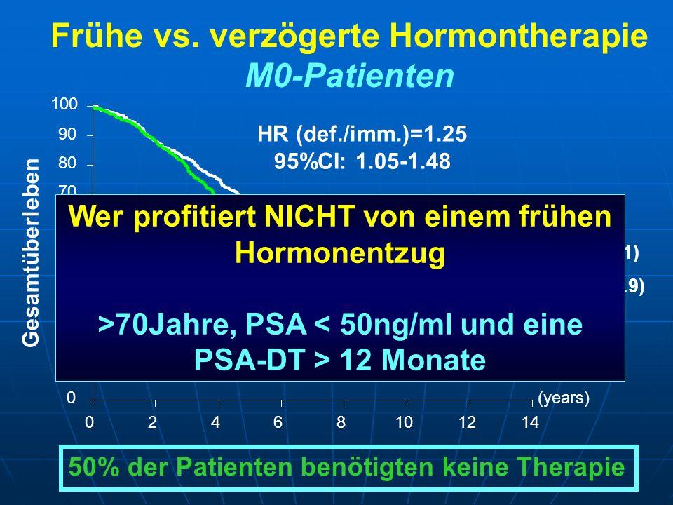 (years) 02468101214 0 10 20 30 40 50 60 70 80 90 100 Frühe vs. verzögerte Hormontherapie M0-Patienten HR (def./imm.)=1.25 95%CI: 1.05-1.48 Verzögerte