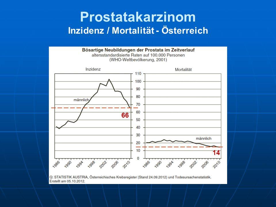 Prostatakarzinom-Epidemiologie Österreich -2000200400600 alle Stadien M0 M+ 50-79 70-79 60-69 50-59 Differenz 1997-1983 [%] Vutuc et al, Eur J Cancer Prev 2001;10:425-428