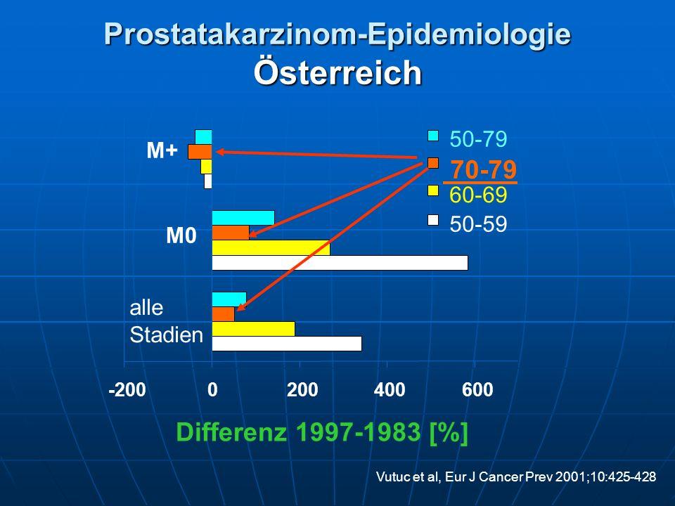 Prostatakarzinom-Epidemiologie Österreich -2000200400600 alle Stadien M0 M+ 50-79 70-79 60-69 50-59 Differenz 1997-1983 [%] Vutuc et al, Eur J Cancer