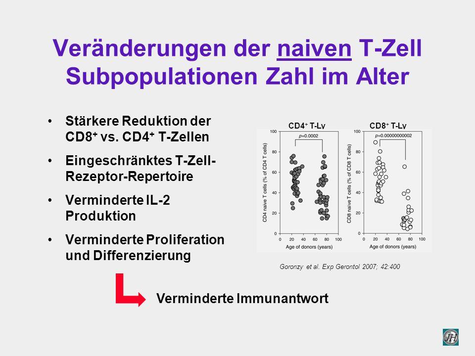 JH Veränderungen der naiven T-Zell Subpopulationen Zahl im Alter Stärkere Reduktion der CD8 + vs.