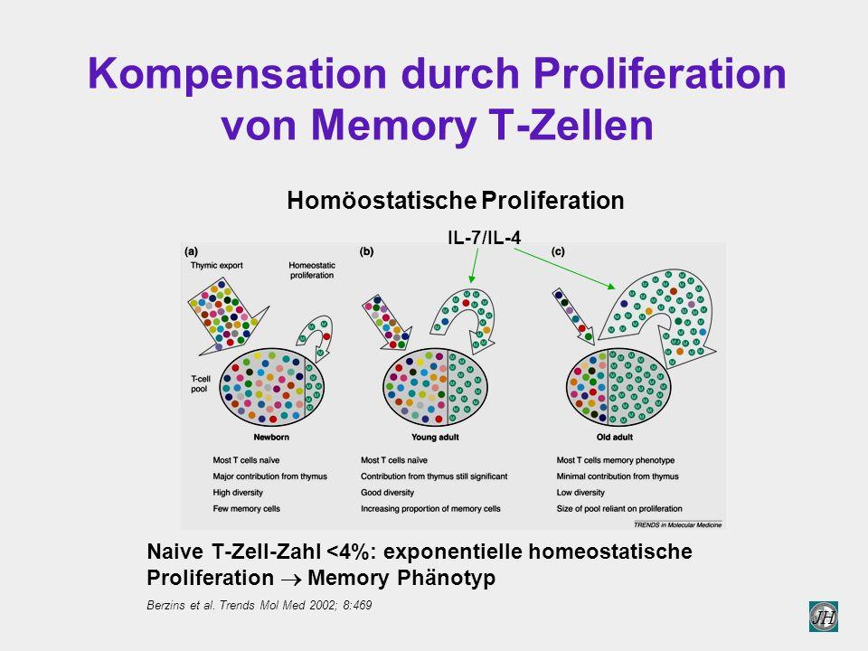 JH Kompensation durch Proliferation von Memory T-Zellen Naive T-Zell-Zahl <4%: exponentielle homeostatische Proliferation  Memory Phänotyp IL-7/IL-4 Homöostatische Proliferation Berzins et al.