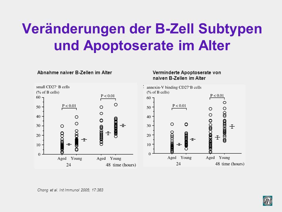 JH Veränderungen der B-Zell Subtypen und Apoptoserate im Alter Chong et al.
