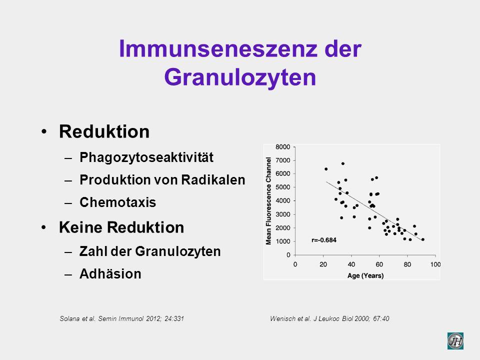 JH Immunseneszenz der Granulozyten Reduktion –Phagozytoseaktivität –Produktion von Radikalen –Chemotaxis Keine Reduktion –Zahl der Granulozyten –Adhäsion Wenisch et al.