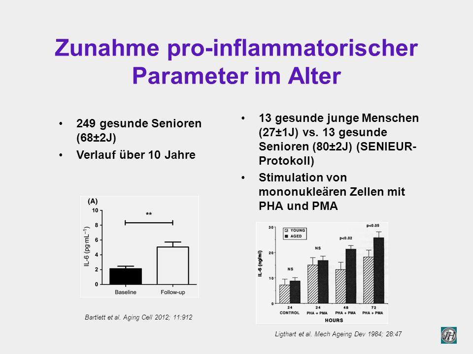 JH Zunahme pro-inflammatorischer Parameter im Alter 13 gesunde junge Menschen (27±1J) vs.