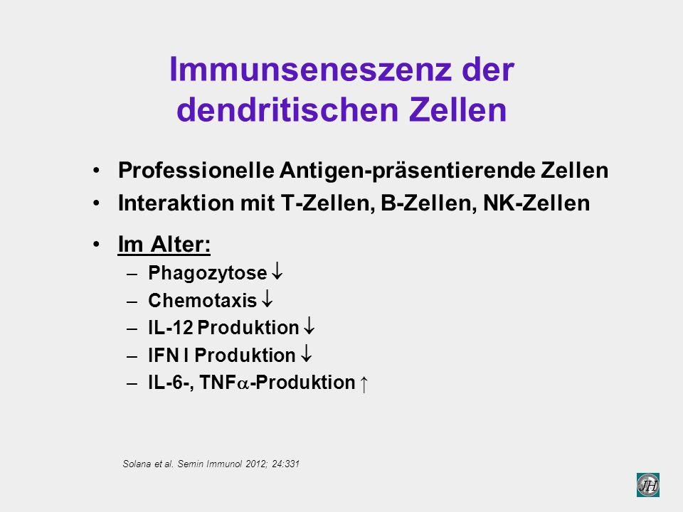 JH Immunseneszenz der dendritischen Zellen Professionelle Antigen-präsentierende Zellen Interaktion mit T-Zellen, B-Zellen, NK-Zellen Im Alter: –Phagozytose  –Chemotaxis  –IL-12 Produktion  –IFN I Produktion  –IL-6-, TNF  -Produktion ↑ Solana et al.