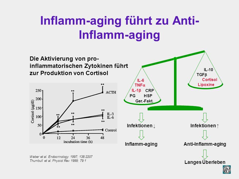JH Inflamm-aging führt zu Anti- Inflamm-aging Lipoxine Cortisol TNF  IL-6 CRP Ger.-Fakt.