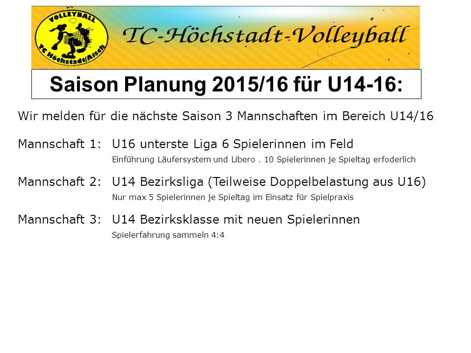 Saison Planung 2015/16 für U12-13: Wir haben für die nächste Saison 3 Mannschaften im Bereich U12/13 gemeldet: U13: 1 Mannschaft Es spielen die Spielerinnen, die letzte Saison schon gespielt haben U12: 2 Mannschaften Wahrscheinlich eine Mannschaft Bezirksliga bestehend aus den jüngeren Spielerinnen aus der letzten Saison (für diese dann Doppelbelastung, weil sie auch in der U13 spielen) + 2-3 Neue , der Rest spielt in der untersten Klasse in der 2.