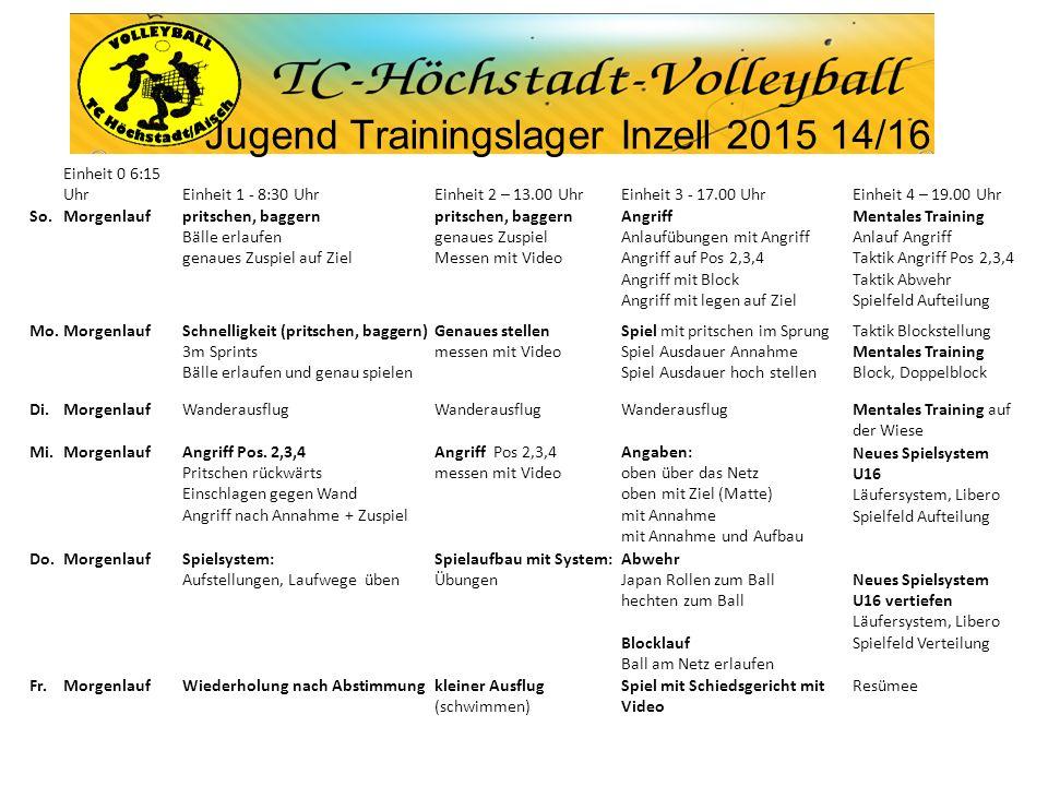 Jugend Trainingslager Inzell 2015 14/16 Einheit 0 6:15 UhrEinheit 1 - 8:30 UhrEinheit 2 – 13.00 UhrEinheit 3 - 17.00 UhrEinheit 4 – 19.00 Uhr So.Morge