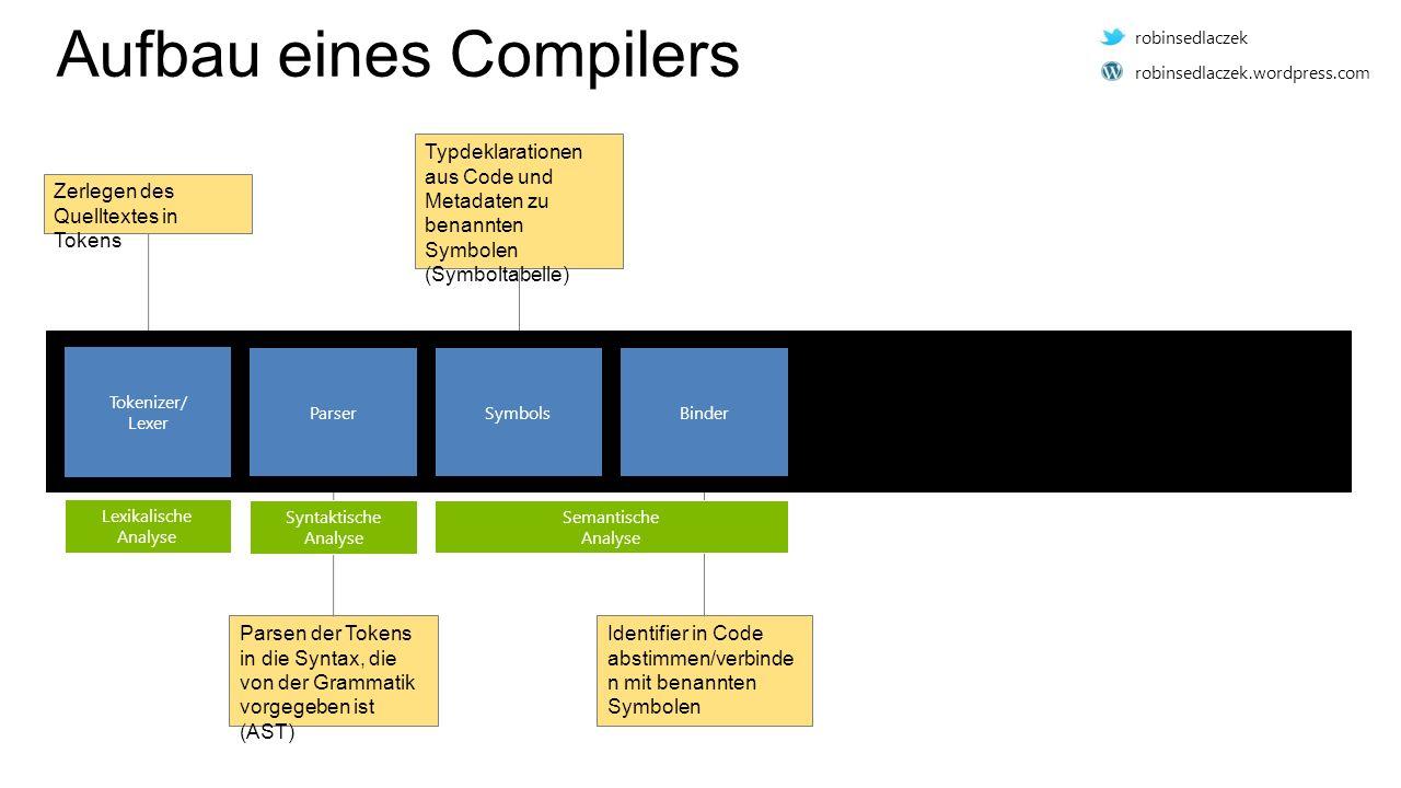 Aufbau eines Compilers Zerlegen des Quelltextes in Tokens Parsen der Tokens in die Syntax, die von der Grammatik vorgegeben ist (AST) Typdeklarationen