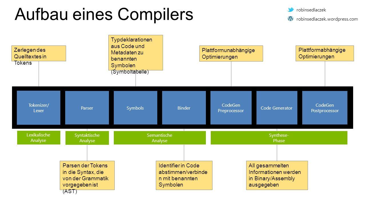 Aufbau eines Compilers Zerlegen des Quelltextes in Tokens Parsen der Tokens in die Syntax, die von der Grammatik vorgegeben ist (AST) Typdeklarationen aus Code und Metadaten zu benannten Symbolen (Symboltabelle) Identifier in Code abstimmen/verbinde n mit benannten Symbolen Plattformunabhängige Optimierungen Plattformabhängige Optimierungen All gesammelten Informationen werden in Binary/Assembly ausgegeben Tokenizer/ Lexer ParserSymbolsBinder CodeGen Preprocessor Code Generator CodeGen Postprocessor Lexikalische Analyse Syntaktische Analyse Semantische Analyse Synthese- Phase robinsedlaczek robinsedlaczek.wordpress.com