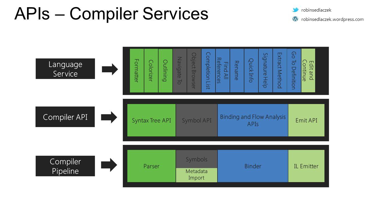 APIs – Compiler Services robinsedlaczek robinsedlaczek.wordpress.com