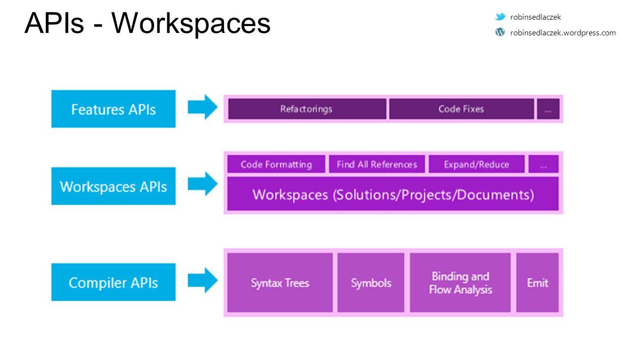 APIs - Workspaces robinsedlaczek robinsedlaczek.wordpress.com
