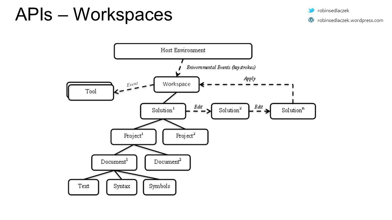 APIs – Workspaces robinsedlaczek robinsedlaczek.wordpress.com