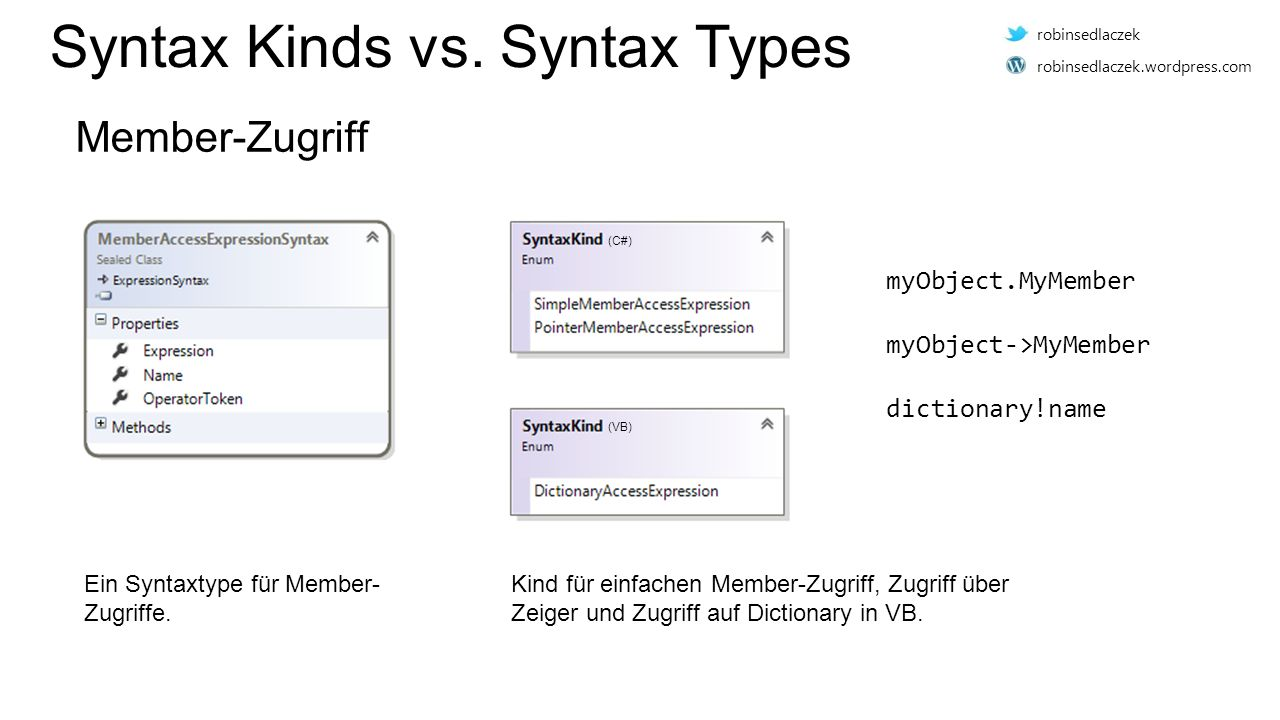 Syntax Kinds vs.