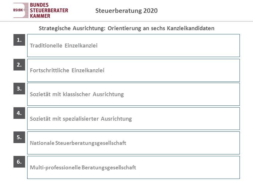 Steuerberatung 2020 Strategische Ausrichtung: Orientierung an sechs Kanzleikandidaten 1. Traditionelle Einzelkanzlei 2. Fortschrittliche Einzelkanzlei