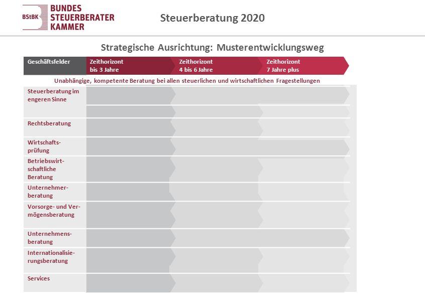 Steuerberatung 2020 Strategische Ausrichtung: Musterentwicklungsweg GeschäftsfelderZeithorizont bis 3 Jahre Zeithorizont 4 bis 6 Jahre Zeithorizont 7