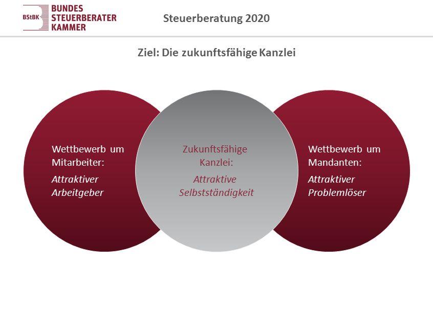Steuerberatung 2020 Wettbewerb um Mitarbeiter: Attraktiver Arbeitgeber Wettbewerb um Mandanten: Attraktiver Problemlöser Zukunftsfähige Kanzlei: Attra