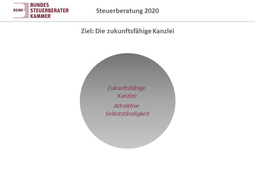 Steuerberatung 2020 Wettbewerb um Mitarbeiter: Attraktiver Arbeitgeber Zukunftsfähige Kanzlei: Attraktive Selbstständigkeit Ziel: Die zukunftsfähige Kanzlei