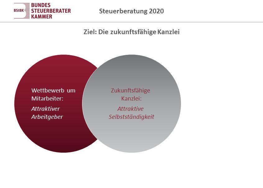 Steuerberatung 2020 Wettbewerb um Mitarbeiter: Attraktiver Arbeitgeber Zukunftsfähige Kanzlei: Attraktive Selbstständigkeit Ziel: Die zukunftsfähige K