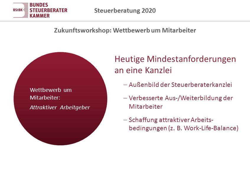 Steuerberatung 2020 Ziel: Die zukunftsfähige Kanzlei Unterstützung durch BStBK/StBK  Nachwuchsmarketing  Einsatz für optimale Rahmenbedingungen in der Ausbildung zum Steuerfachangestellten  Imagekampagne für den Berufsstand