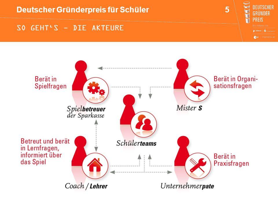 Deutscher Gründerpreis für Schüler SO GEHT'S - DIE AKTEURE 5