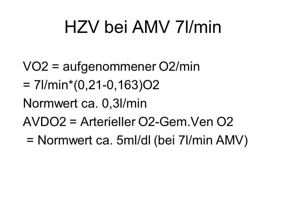 HZV bei AMV 7l/min VO2 = aufgenommener O2/min = 7l/min*(0,21-0,163)O2 Normwert ca. 0,3l/min AVDO2 = Arterieller O2-Gem.Ven O2 = Normwert ca. 5ml/dl (b