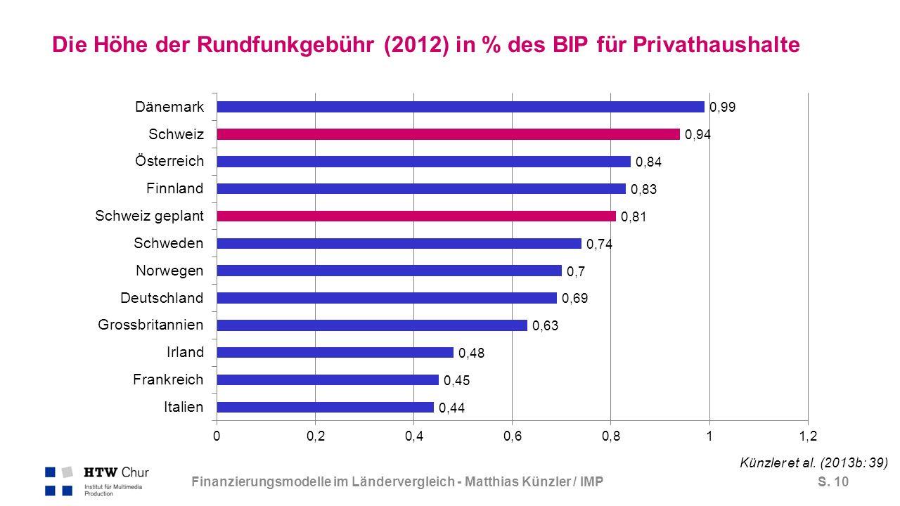 S.11 Grösse der Heimmärkte im europäischen Vergleich (Grossstaaten vs.